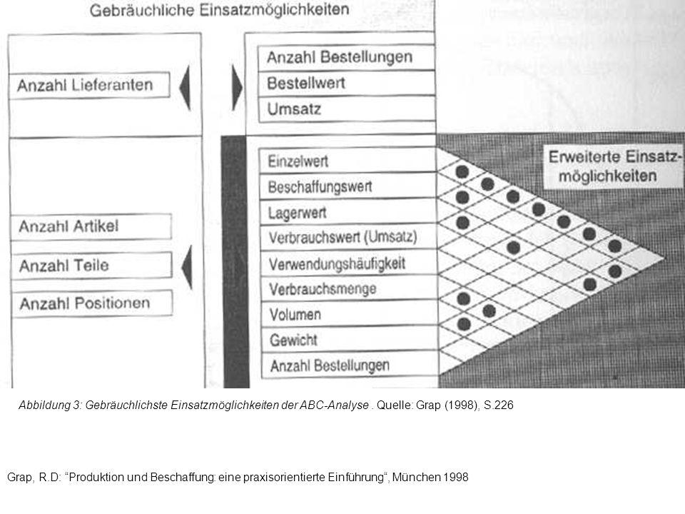 Abbildung 3: Gebräuchlichste Einsatzmöglichkeiten der ABC-Analyse