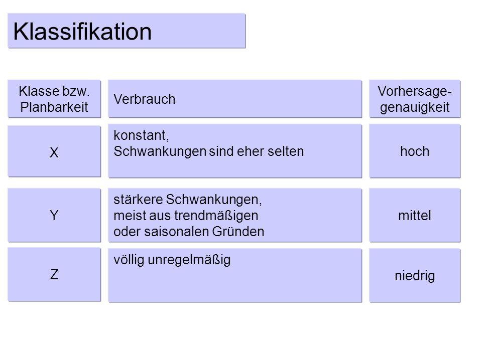 Klassifikation Klasse bzw. Planbarkeit Verbrauch