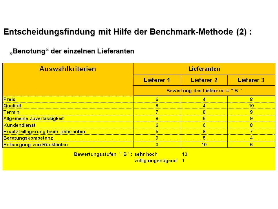 Entscheidungsfindung mit Hilfe der Benchmark-Methode (2) :