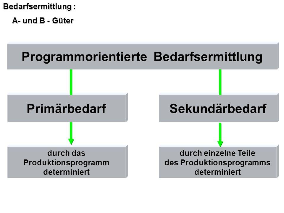 Programmorientierte Bedarfsermittlung des Produktionsprogramms