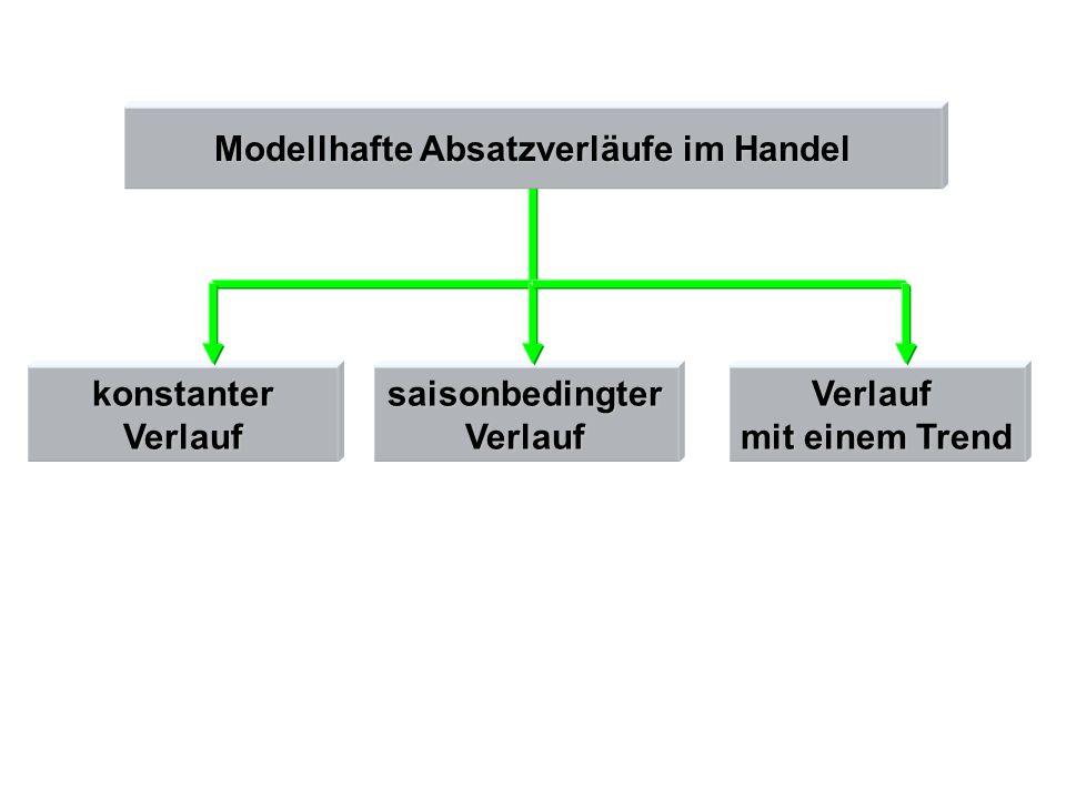 Modellhafte Absatzverläufe im Handel