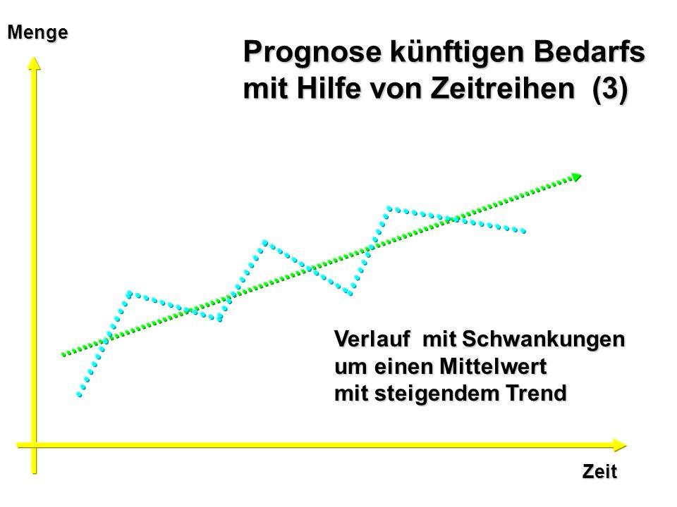 Prognose künftigen Bedarfs mit Hilfe von Zeitreihen (3)