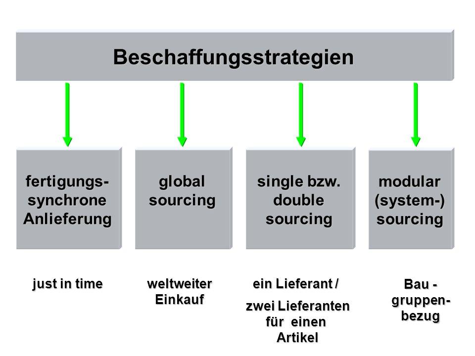 Beschaffungsstrategien