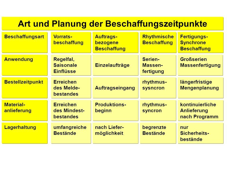 Art und Planung der Beschaffungszeitpunkte