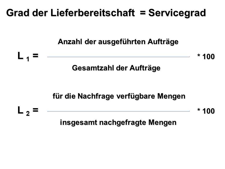 Grad der Lieferbereitschaft = Servicegrad