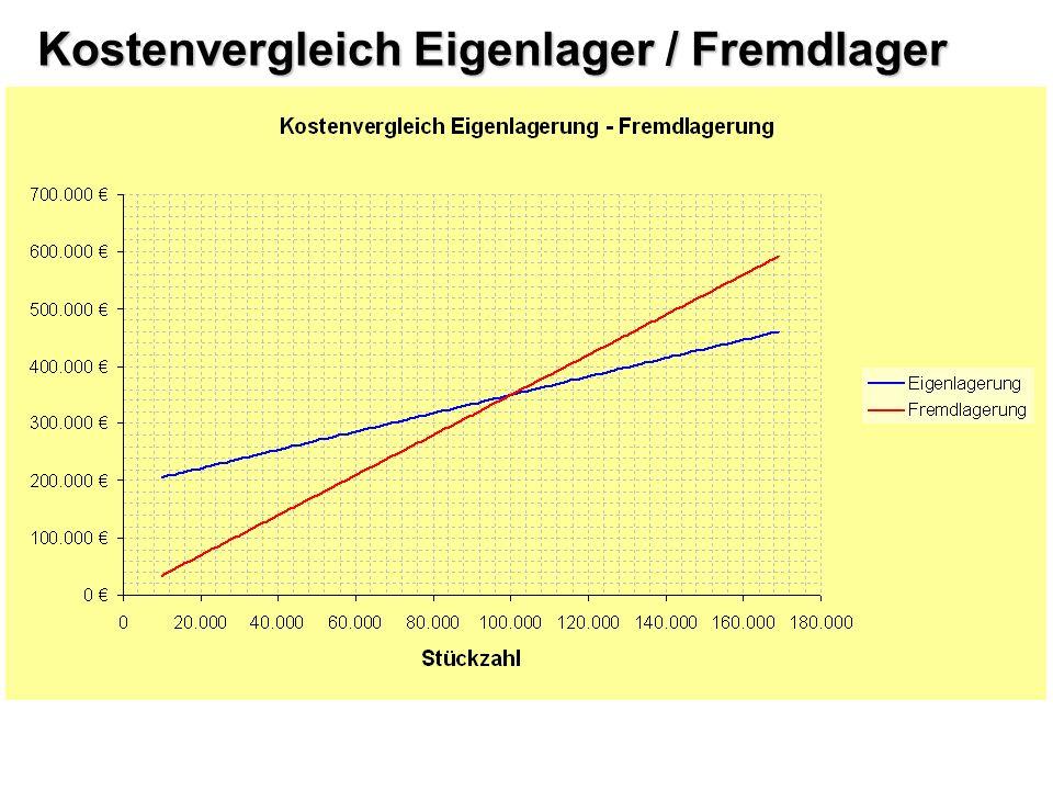 Kostenvergleich Eigenlager / Fremdlager