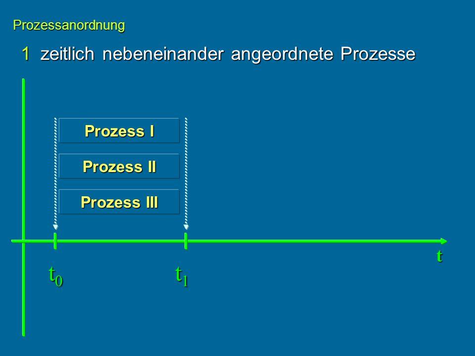 t0 t1 1 zeitlich nebeneinander angeordnete Prozesse t Prozess I