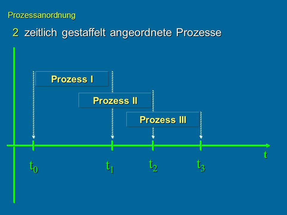 t0 t1 t2 t3 2 zeitlich gestaffelt angeordnete Prozesse t Prozess I