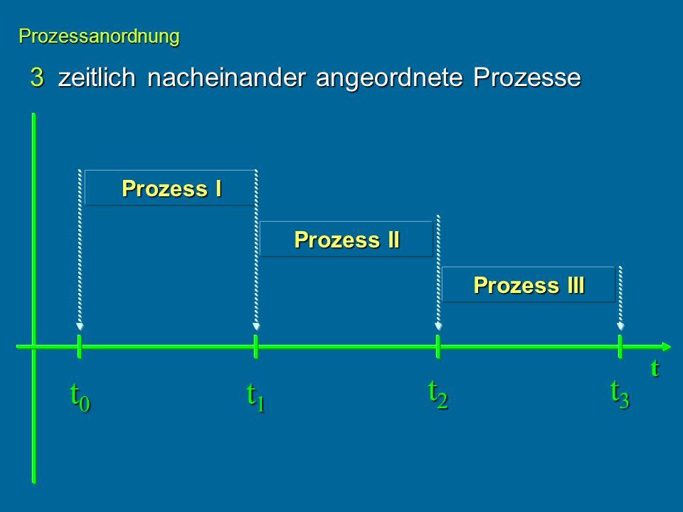 t0 t1 t2 t3 3 zeitlich nacheinander angeordnete Prozesse t Prozess I