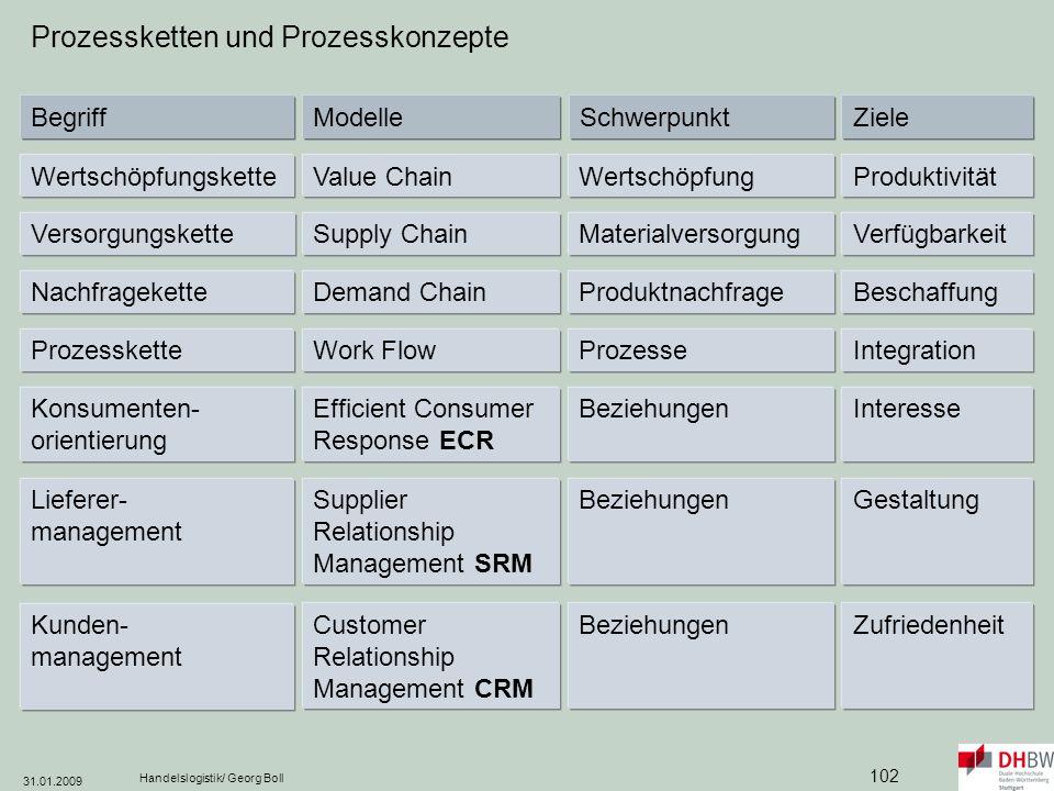 Prozessketten und Prozesskonzepte