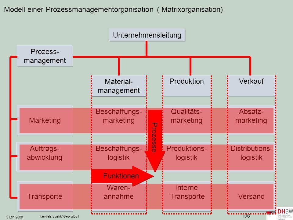Modell einer Prozessmanagementorganisation ( Matrixorganisation)