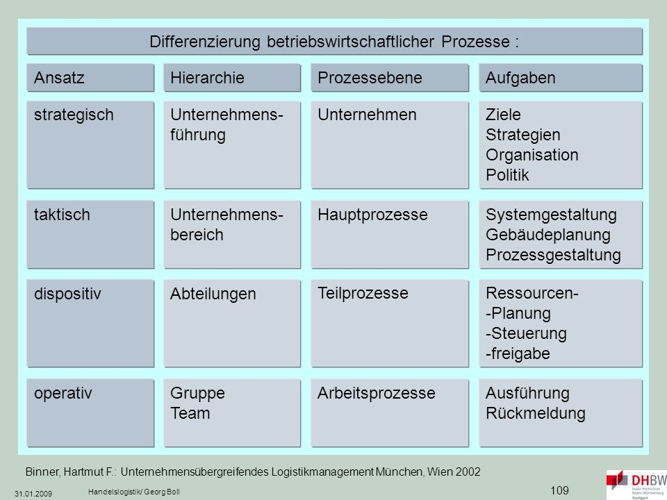 Differenzierung betriebswirtschaftlicher Prozesse :