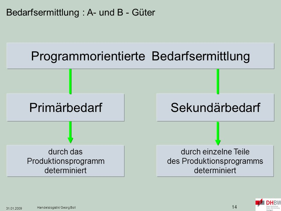 Programmorientierte Bedarfsermittlung