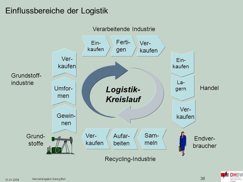 Einflussbereiche der Logistik