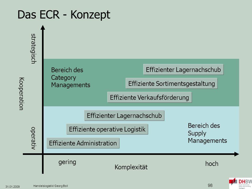 Das ECR - Konzept strategisch Bereich des Category Managements