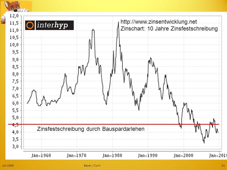 http://www.zinsentwicklung.net Zinschart: 10 Jahre Zinsfestschreibung