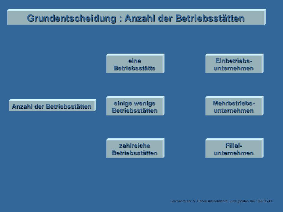 Grundentscheidung : Anzahl der Betriebsstätten