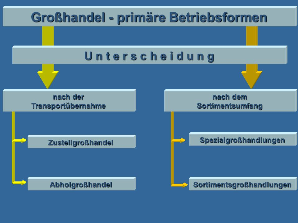 Großhandel - primäre Betriebsformen