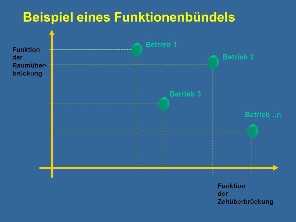 Beispiel eines Funktionenbündels