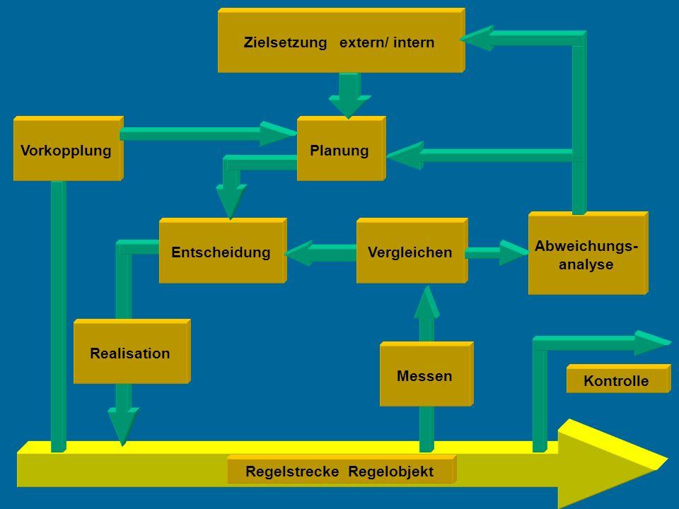 Zielsetzung extern/ intern Regelstrecke Regelobjekt