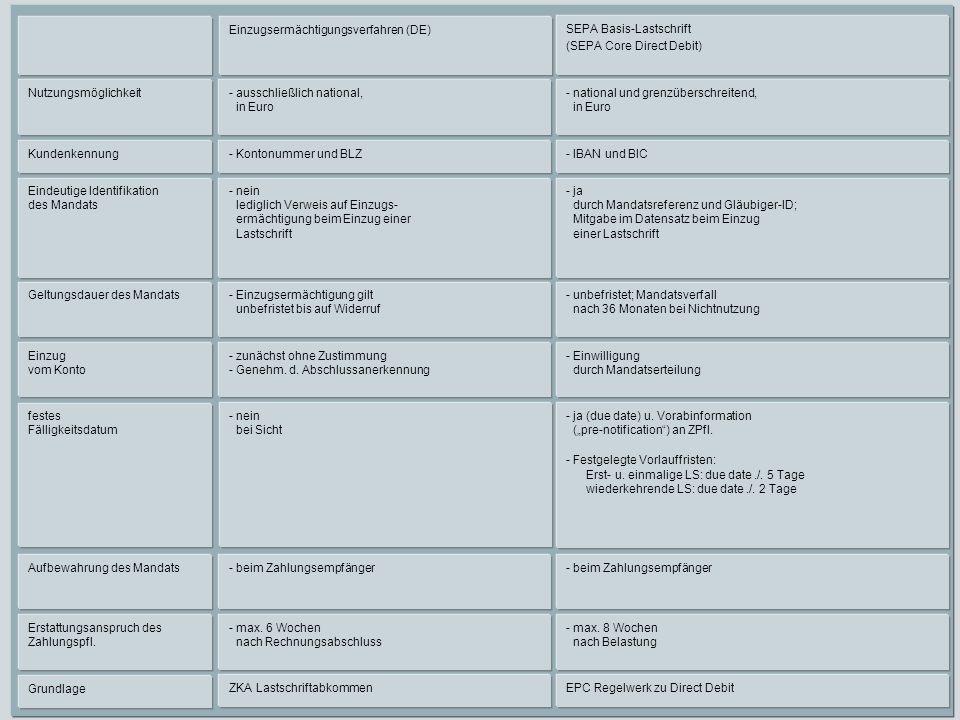 Einzugsermächtigungsverfahren (DE)