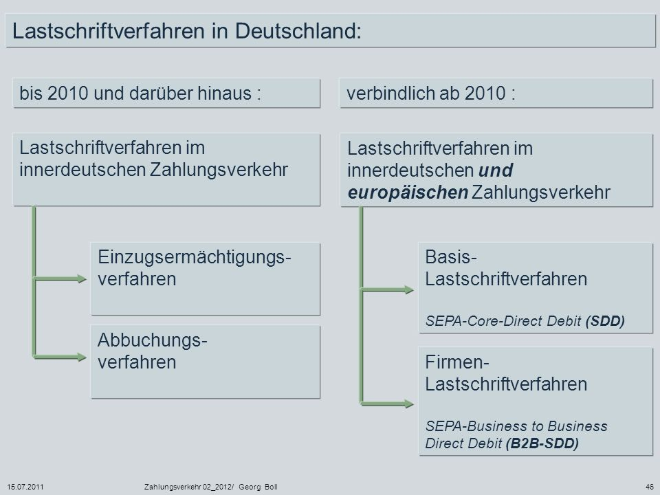 Lastschriftverfahren in Deutschland: