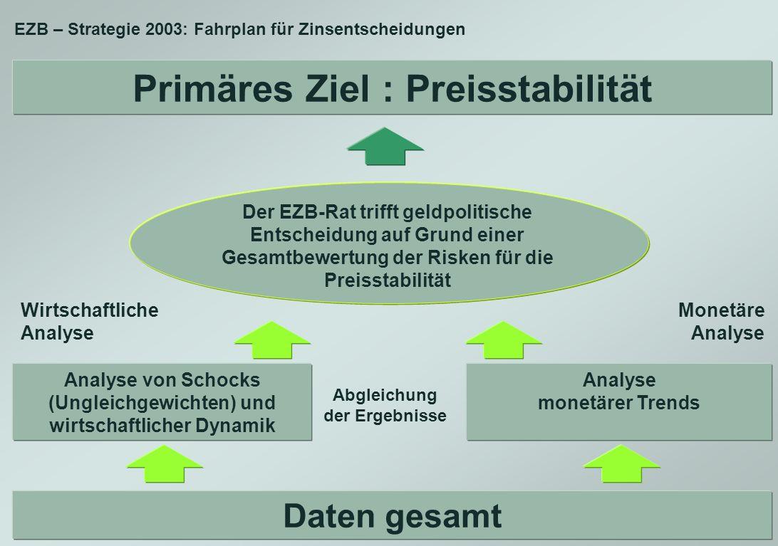 Primäres Ziel : Preisstabilität
