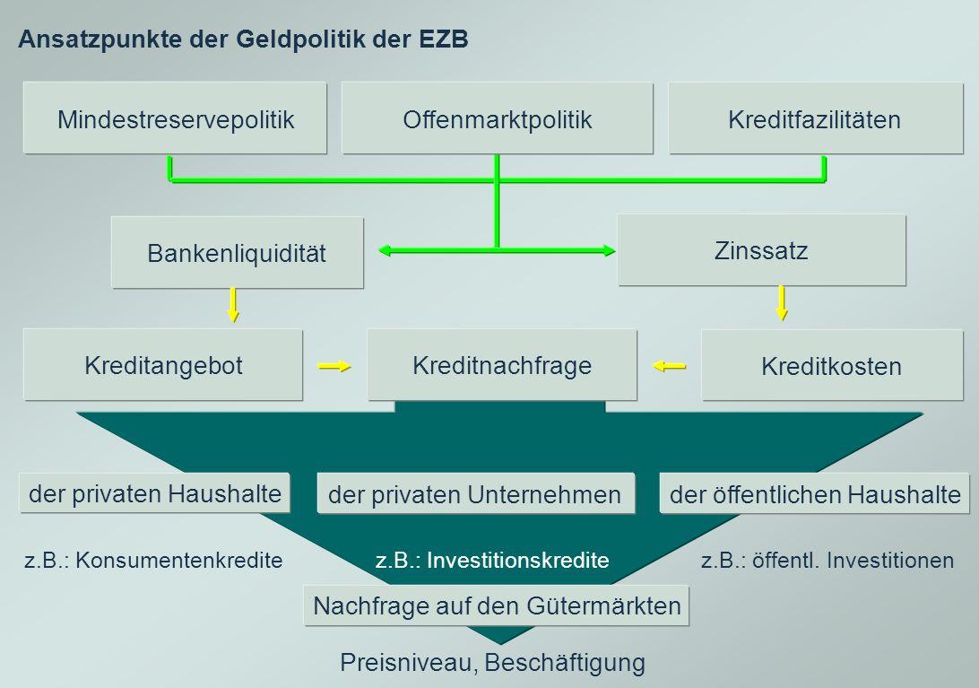 Ansatzpunkte der Geldpolitik der EZB