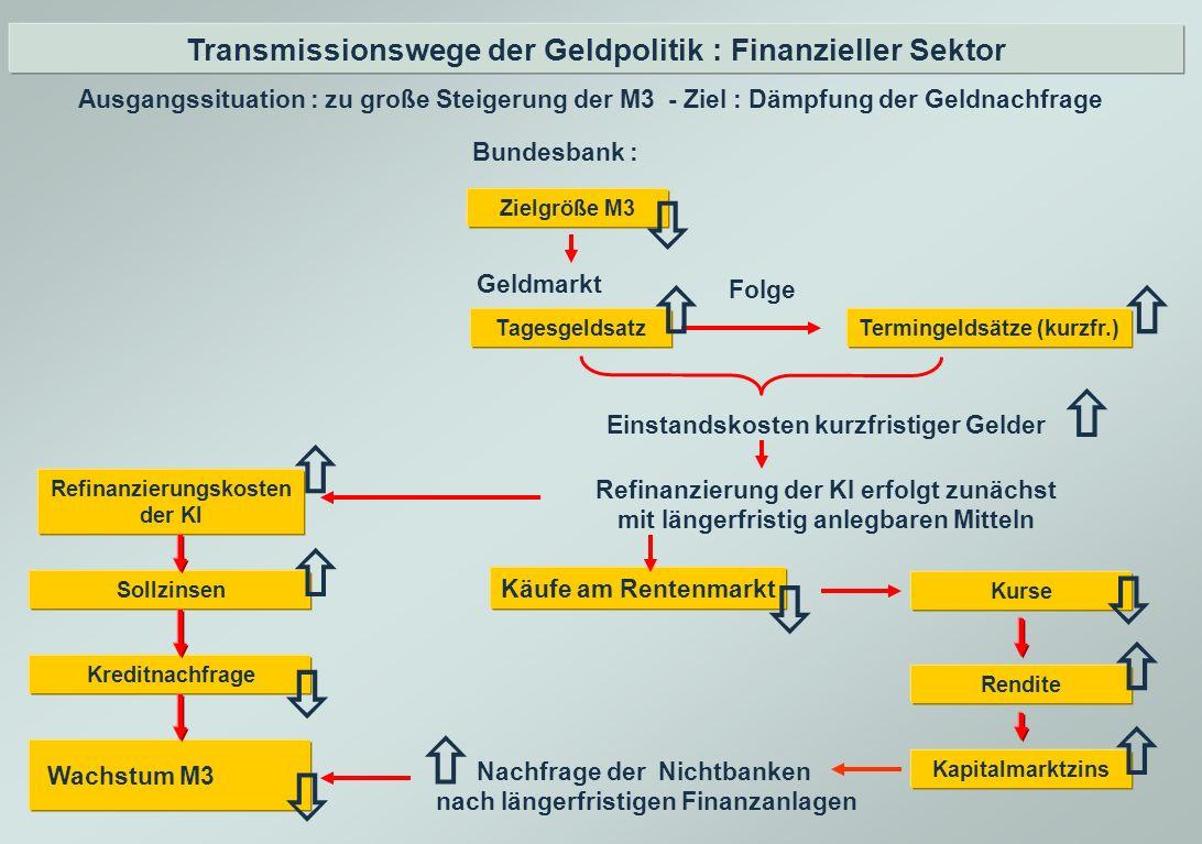 Transmissionswege der Geldpolitik : Finanzieller Sektor