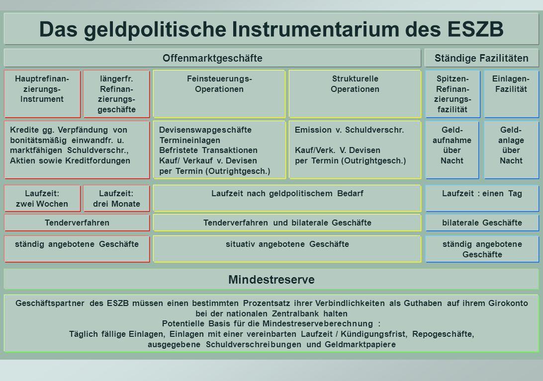 Das geldpolitische Instrumentarium des ESZB