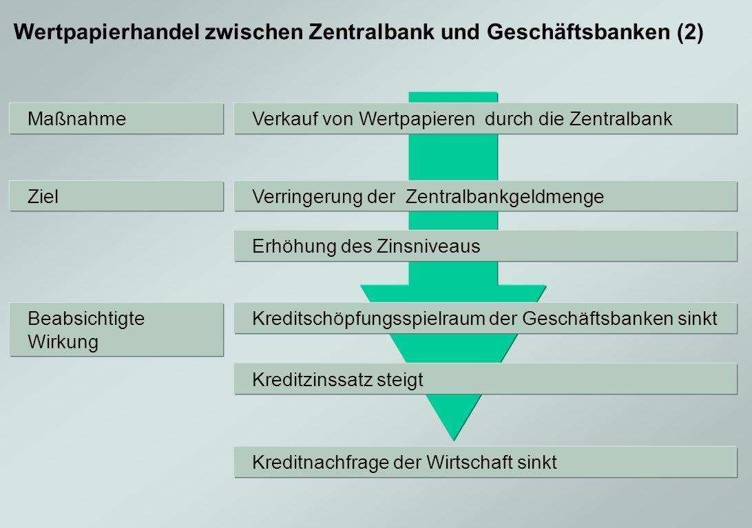 Wertpapierhandel zwischen Zentralbank und Geschäftsbanken (2)