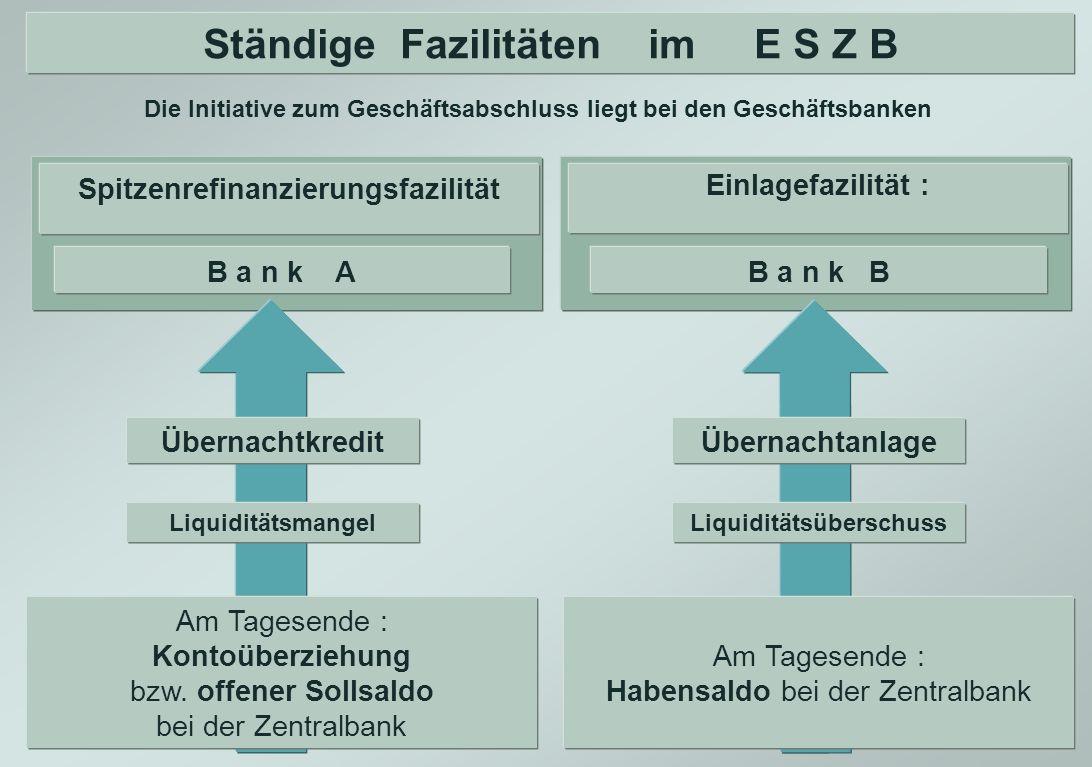 Ständige Fazilitäten im E S Z B