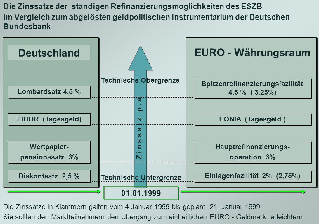Deutschland EURO - Währungsraum
