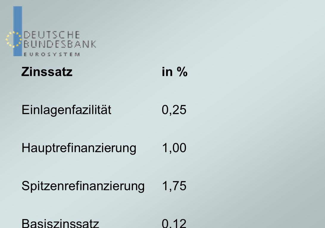 Zinssatz in % Einlagenfazilität 0,25. Hauptrefinanzierung 1,00. Spitzenrefinanzierung 1,75. Basiszinssatz 0,12.