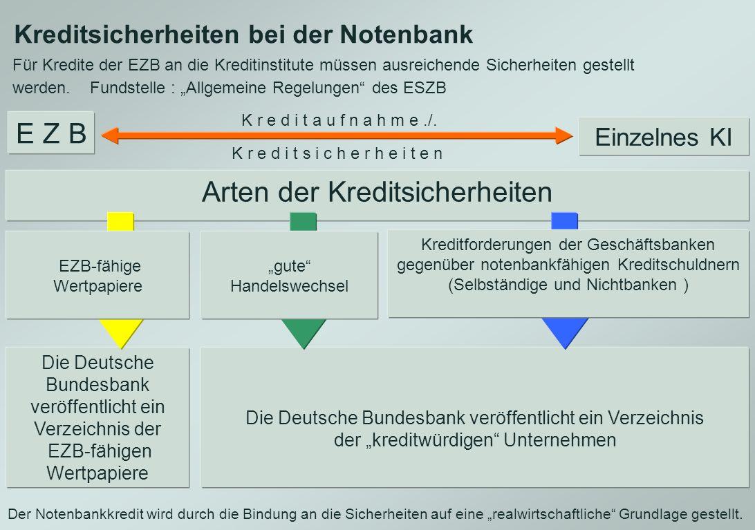E Z B Kreditsicherheiten bei der Notenbank Einzelnes KI