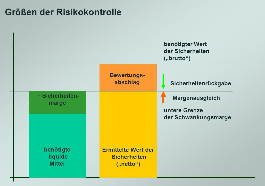 Größen der Risikokontrolle