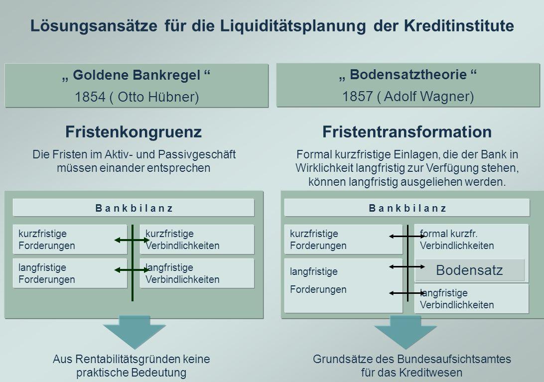 Lösungsansätze für die Liquiditätsplanung der Kreditinstitute