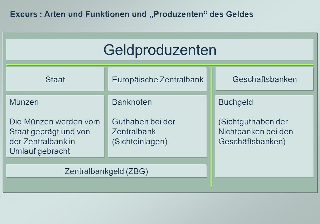 """Excurs : Arten und Funktionen und """"Produzenten des Geldes"""
