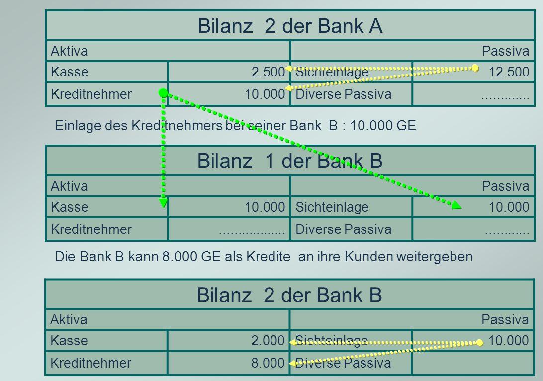 Bilanz 2 der Bank A Bilanz 1 der Bank B Bilanz 2 der Bank B