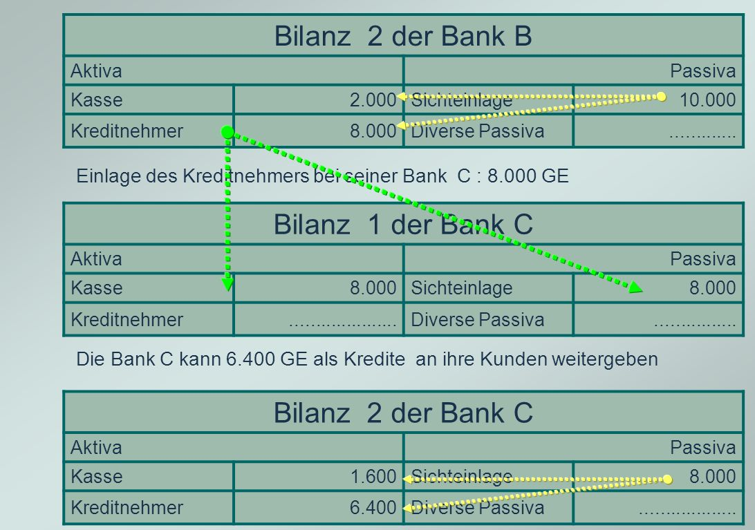 Bilanz 2 der Bank B Bilanz 1 der Bank C Bilanz 2 der Bank C