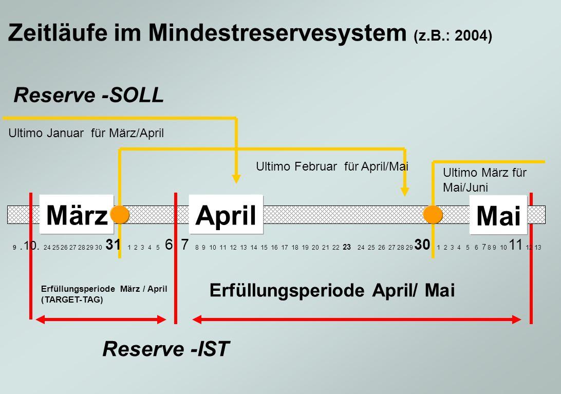 März April Mai Zeitläufe im Mindestreservesystem (z.B.: 2004)