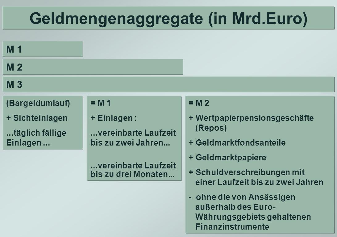 Geldmengenaggregate (in Mrd.Euro)