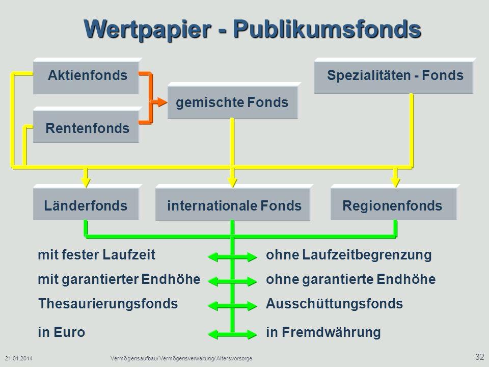 Wertpapier - Publikumsfonds