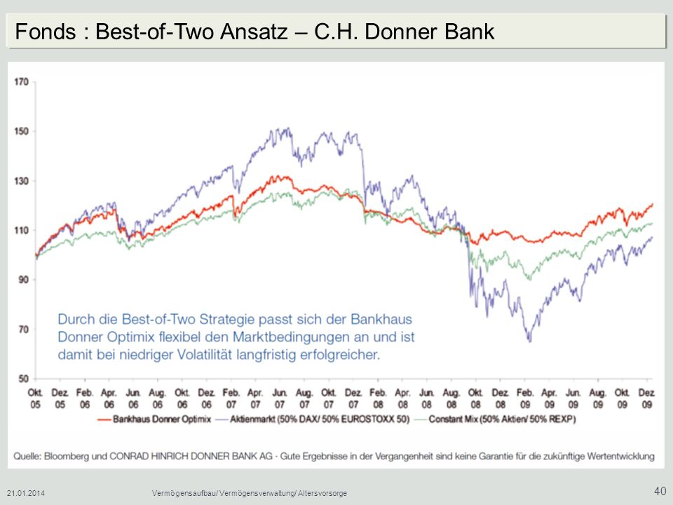 Fonds : Best-of-Two Ansatz – C.H. Donner Bank