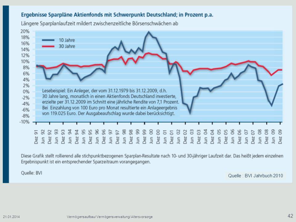 Quelle : BVI Jahrbuch 2010 27.03.2017 Vermögensaufbau/ Vermögensverwaltung/ Altersvorsorge