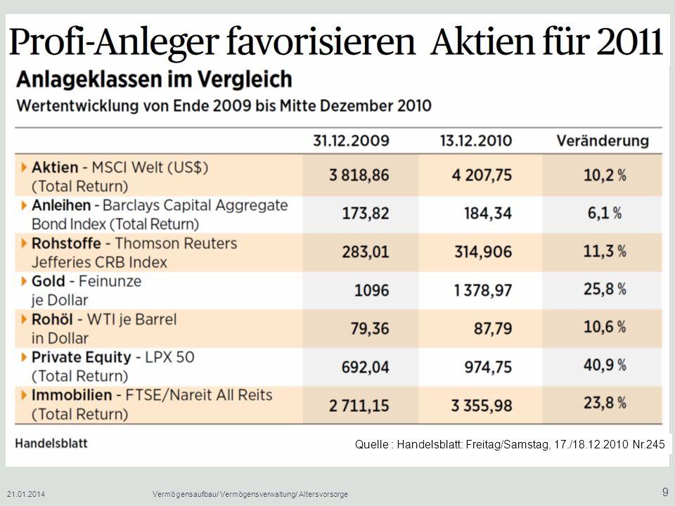 Quelle : Handelsblatt: Freitag/Samstag, 17./18.12.2010 Nr.245