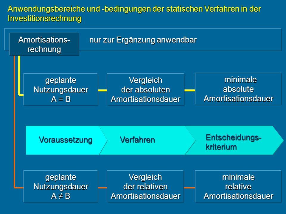 Amortisations-rechnung