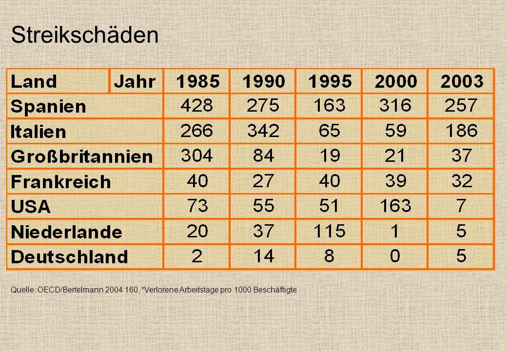 Streikschäden Quelle: OECD/Bertelmann 2004:160, *Verlorene Arbeitstage pro 1000 Beschäftigte