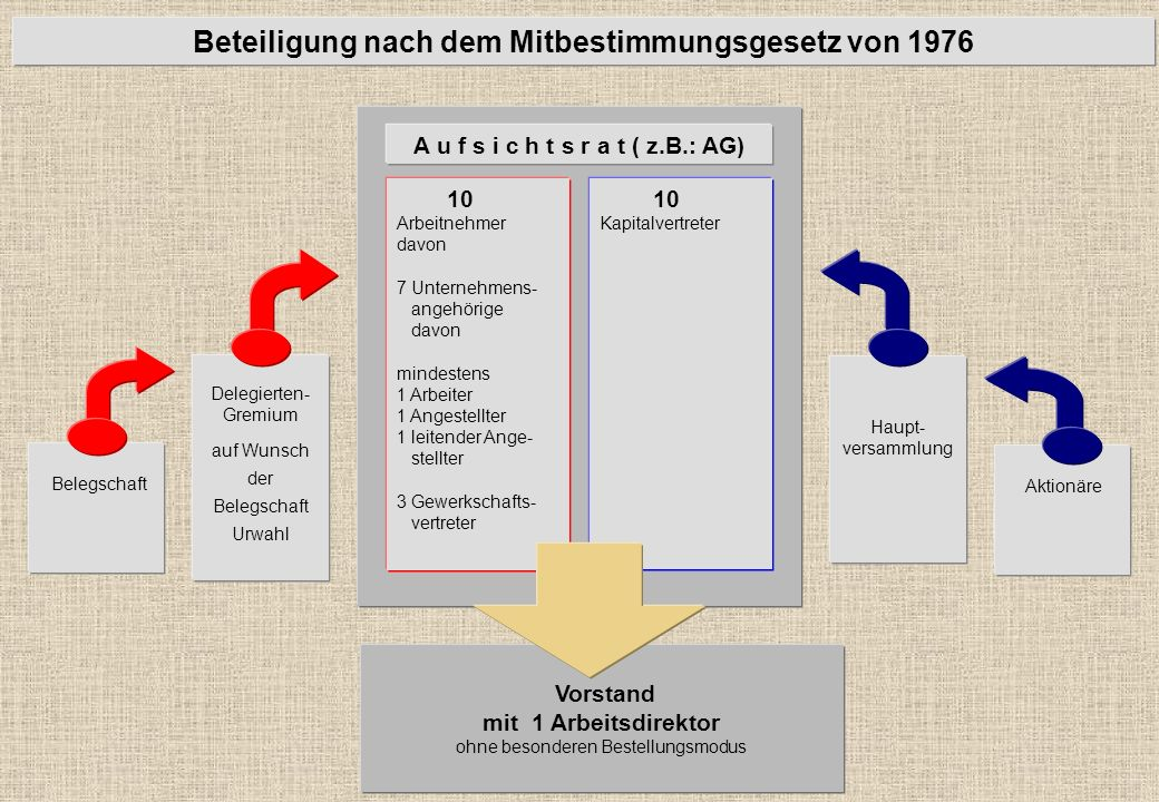 Beteiligung nach dem Mitbestimmungsgesetz von 1976