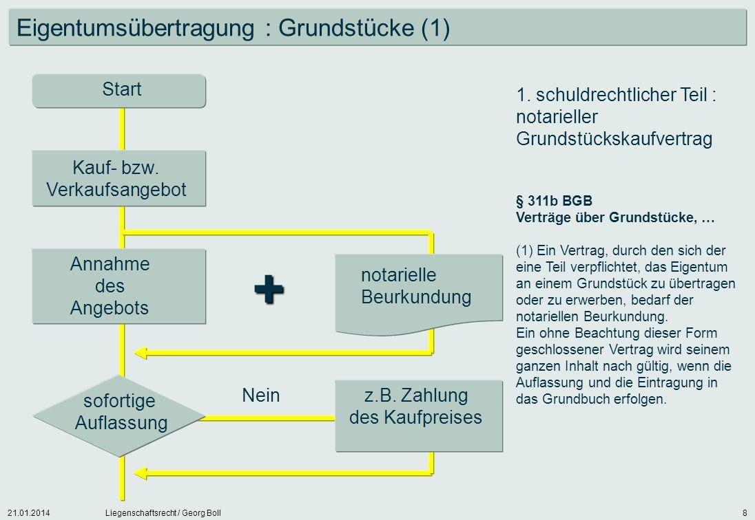 + Eigentumsübertragung : Grundstücke (1) Start